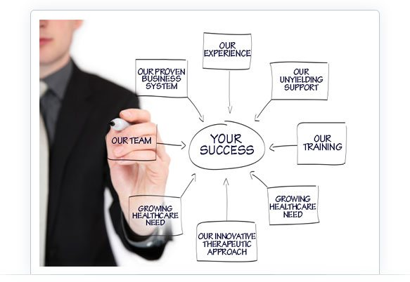 Men Strategies our proven Chiropractic Franchise Business